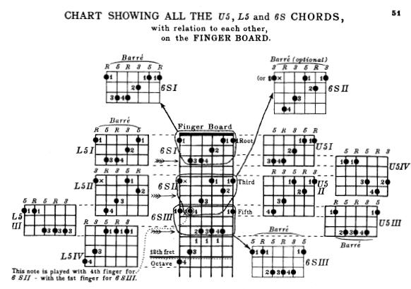 Jazz Scales Beginners Guide Jazz improvisation on IIVI