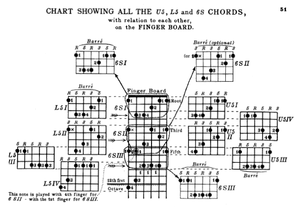 scale and arpeggio patterns form a large part of how we typically learn to  play jazz guitar  some of the most popular jazz guitar pedagogy books and